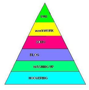 procrastination pyramid